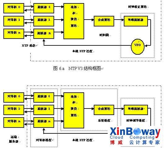 从ntp的基本结构框图中可以看出ntp和其他的互联网